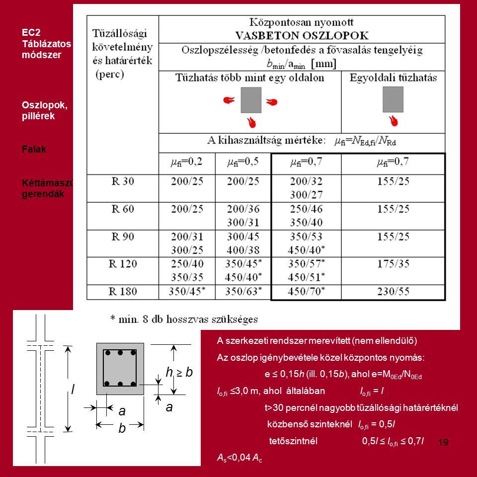 EC2 Táblázatos módszer Oszlopok, pillérek Falak Kéttámaszú gerendák b l a h ≥ b a A szerkezeti rendszer merevített (nem ellendülő) Az oszlop igénybevétele közel központos nyomás: e ≤ 0,15h (ill.