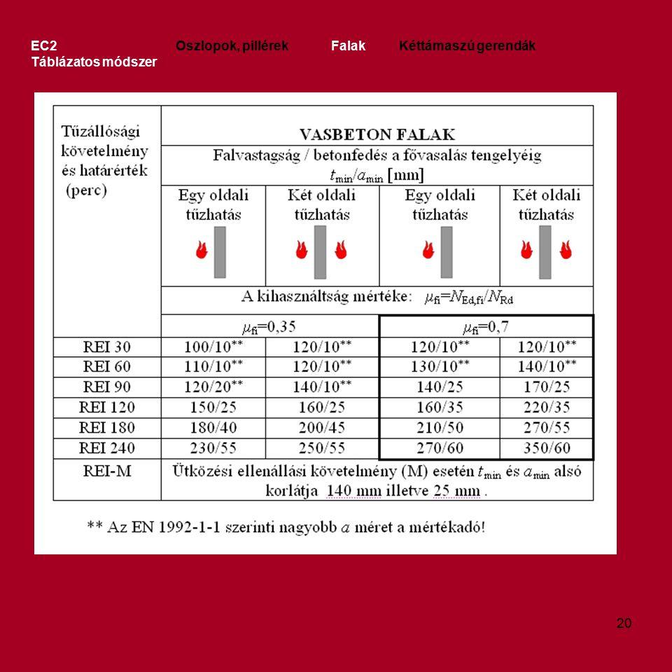 EC2 Oszlopok, pillérek Falak Kéttámaszú gerendák Táblázatos módszer 20