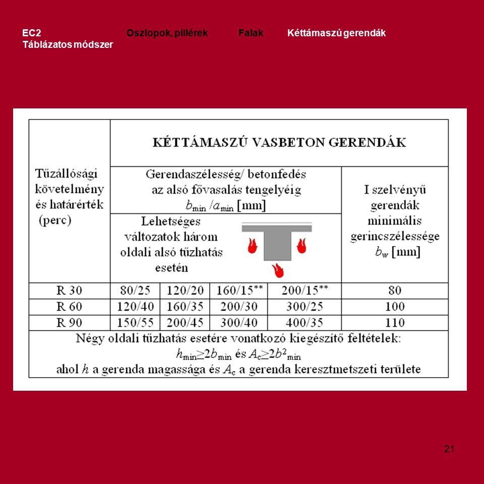EC2 Oszlopok, pillérek Falak Kéttámaszú gerendák Táblázatos módszer 21