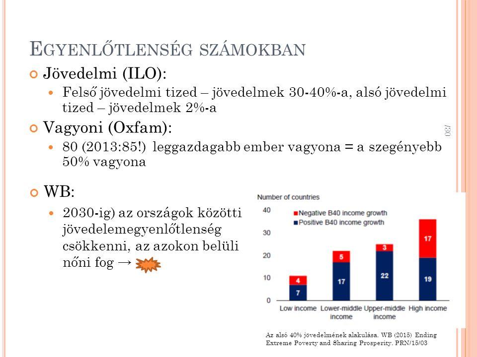 E GYENLŐTLENSÉG SZÁMOKBAN Jövedelmi (ILO): Felső jövedelmi tized – jövedelmek 30-40%-a, alsó jövedelmi tized – jövedelmek 2%-a Vagyoni (Oxfam): 80 (20