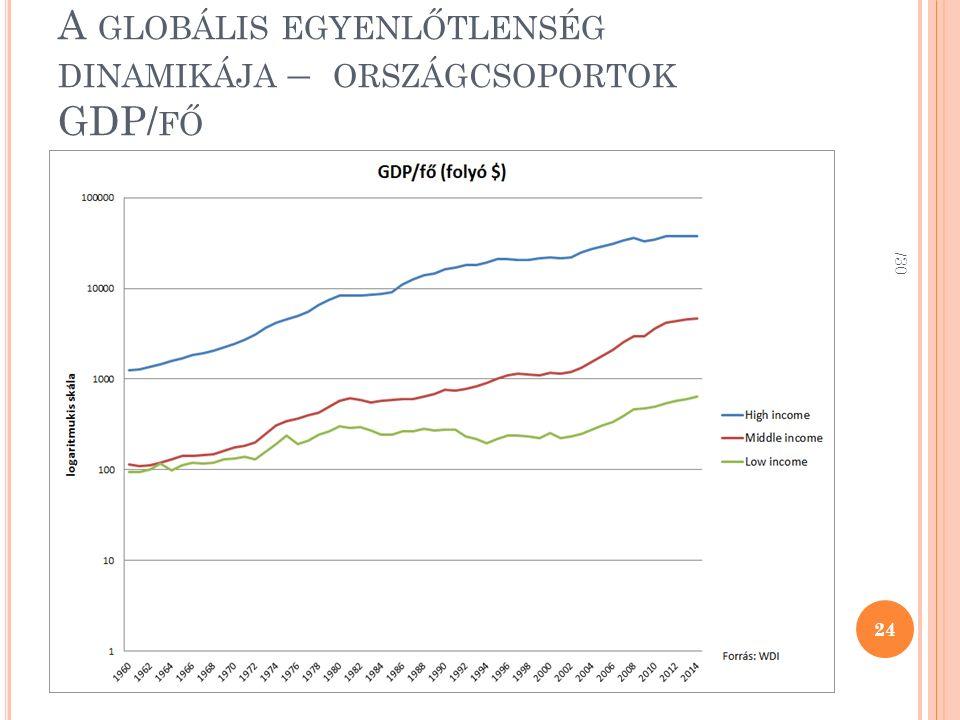 A GLOBÁLIS EGYENLŐTLENSÉG DINAMIKÁJA – ORSZÁGCSOPORTOK GDP/ FŐ /30 24