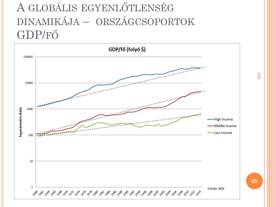 A GLOBÁLIS EGYENLŐTLENSÉG DINAMIKÁJA – ORSZÁGCSOPORTOK GDP/ FŐ /30 25