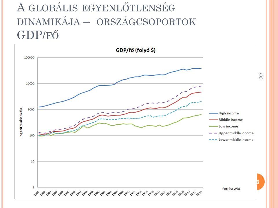 A GLOBÁLIS EGYENLŐTLENSÉG DINAMIKÁJA – ORSZÁGCSOPORTOK GDP/ FŐ /30 26