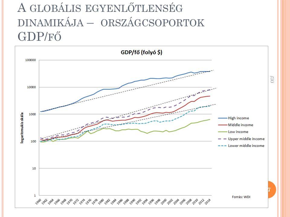 A GLOBÁLIS EGYENLŐTLENSÉG DINAMIKÁJA – ORSZÁGCSOPORTOK GDP/ FŐ /30 27