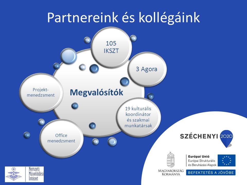 Partnereink területi elhelyezkedése