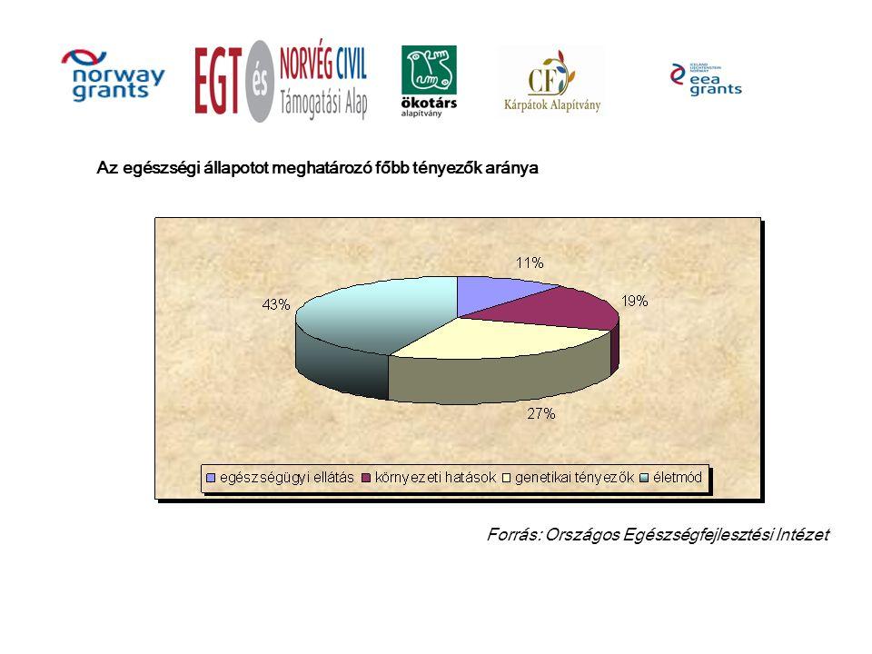 Az egészségi állapotot meghatározó főbb tényezők aránya Forrás: Országos Egészségfejlesztési Intézet