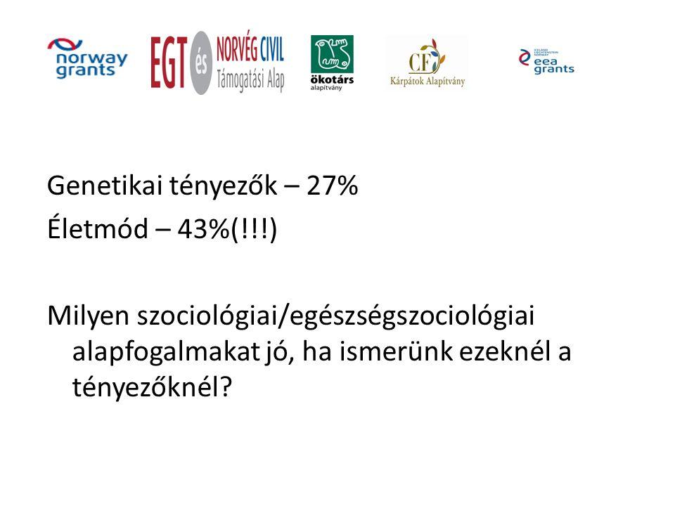 Genetikai tényezők – 27% Életmód – 43%(!!!) Milyen szociológiai/egészségszociológiai alapfogalmakat jó, ha ismerünk ezeknél a tényezőknél