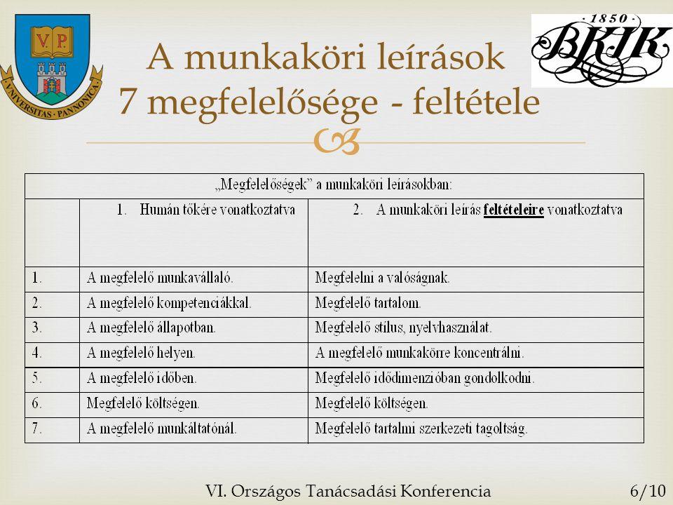  A munkaköri leírások 7 megfelelősége - feltétele VI. Országos Tanácsadási Konferencia6/10