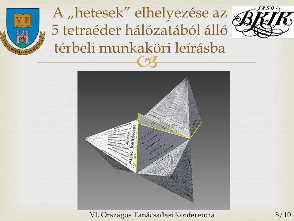""" A """"hetesek elhelyezése az 5 tetraéder hálózatából álló térbeli munkaköri leírásba VI."""