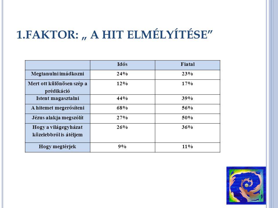 """1.FAKTOR: """" A HIT ELMÉLYÍTÉSE IdősFiatal Megtanulni imádkozni24%23% Mert ott különösen szép a prédikáció 12%17% Istent magasztalni44%39% A hitemet megerősíteni68%56% Jézus alakja megszólít27%50% Hogy a világegyházat közelebbről is átéljem 26%36% Hogy megtérjek9%11%"""