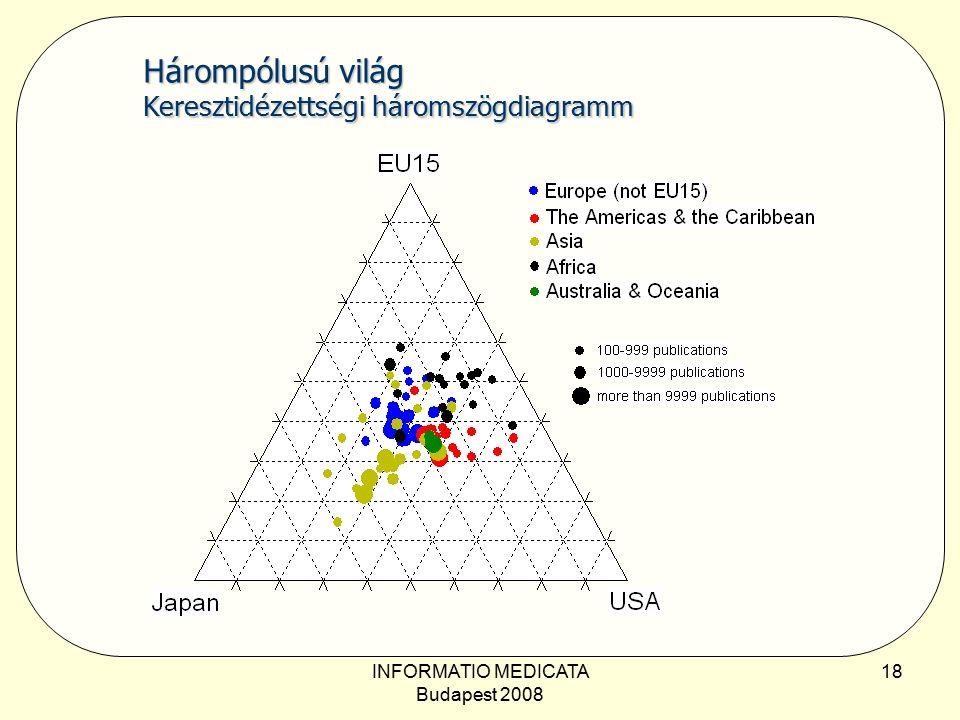 INFORMATIO MEDICATA Budapest 2008 18 Hárompólusú világ Keresztidézettségi háromszögdiagramm