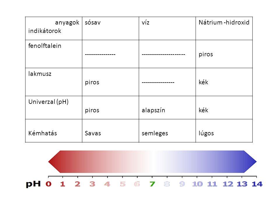 anyagok indikátorok sósavvízNátrium -hidroxid fenolftalein ------------------------------------piros lakmusz piros----------------kék Univerzal (pH) pirosalapszínkék KémhatásSavassemlegeslúgos