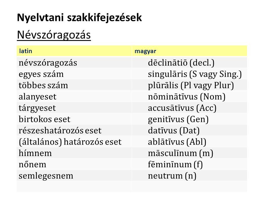 Nyelvtani szakkifejezések Névszóragozás latinmagyar névszóragozásdēclinātiō (decl.) egyes számsingulāris (S vagy Sing.) többes számplūrālis (Pl vagy Plur) alanyesetnōminātīvus (Nom) tárgyesetaccusātīvus (Acc) birtokos esetgenitīvus (Gen) részeshatározós esetdatīvus (Dat) (általános) határozós esetablātīvus (Abl) hímnemmāsculīnum (m) nőnemfēminīnum (f) semlegesnemneutrum (n)