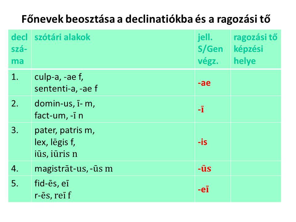Főnevek beosztása a declinatiókba és a ragozási tő decl szá- ma szótári alakokjell.