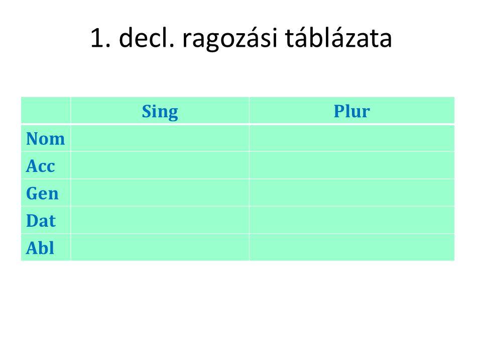 1. decl. ragozási táblázata SingPlur Nom Acc Gen Dat Abl