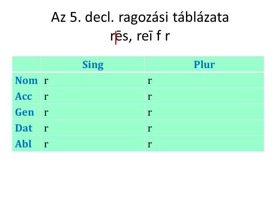Az 5. decl. ragozási táblázata rēs, reī f r SingPlur Nomrr Accrr Genrr Datrr Ablrr