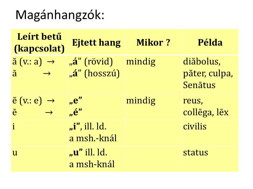 """Magánhangzók: Leírt betű (kapcsolat) Ejtett hangMikor ?Példa ă (v.: a) → ā → """"á (rövid) """"á (hosszú) mindigdiăbolus, păter, culpa, Senātus ĕ (v.: e) → ē → """"e """"é mindigreus, collēga, lēx i""""i , ill."""