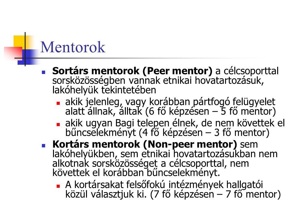 Mentorok Sortárs mentorok (Peer mentor) a célcsoporttal sorsközösségben vannak etnikai hovatartozásuk, lakóhelyük tekintetében akik jelenleg, vagy korábban pártfogó felügyelet alatt állnak, álltak (6 fő képzésen – 5 fő mentor) akik ugyan Bagi telepen élnek, de nem követtek el bűncselekményt (4 fő képzésen – 3 fő mentor) Kortárs mentorok (Non-peer mentor) sem lakóhelyükben, sem etnikai hovatartozásukban nem alkotnak sorsközösséget a célcsoporttal, nem követtek el korábban bűncselekményt.