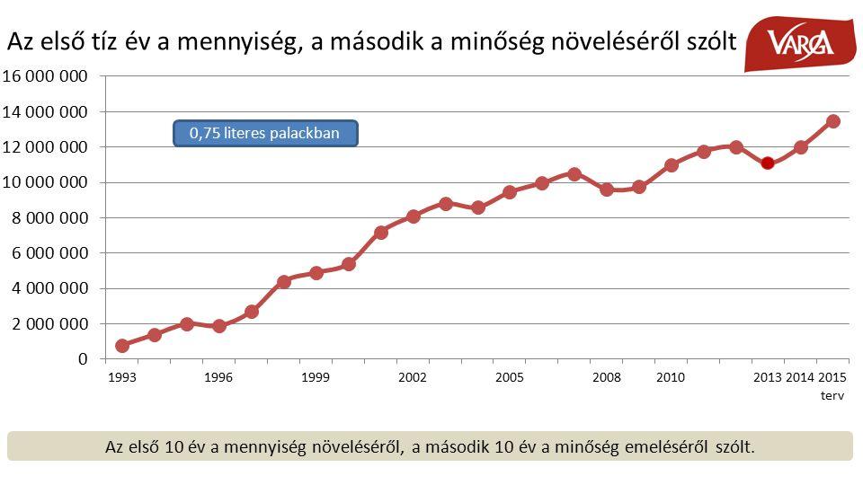 Az első tíz év a mennyiség, a második a minőség növeléséről szólt Az első 10 év a mennyiség növeléséről, a második 10 év a minőség emeléséről szólt.