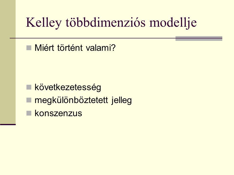 Kelley többdimenziós modellje Miért történt valami? következetesség megkülönböztetett jelleg konszenzus