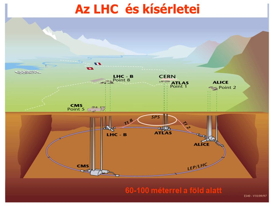 Az LHC gyorsítógyűrű