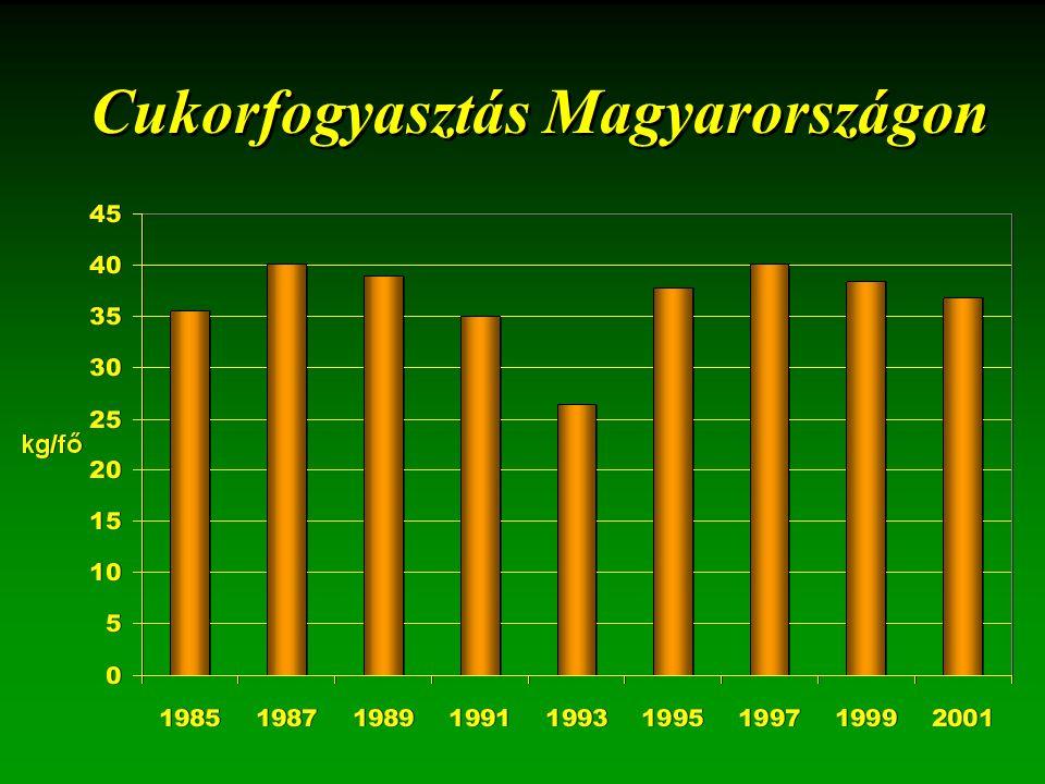 Cukorfogyasztás Magyarországon
