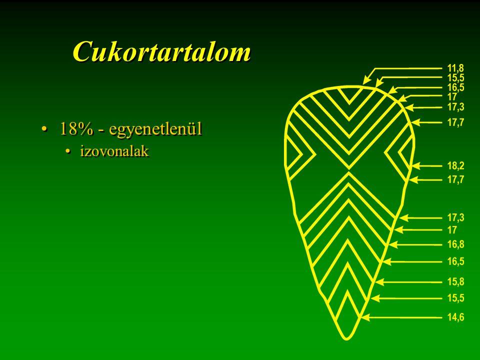Cukortartalom 18% - egyenetlenül izovonalak 18% - egyenetlenül izovonalak