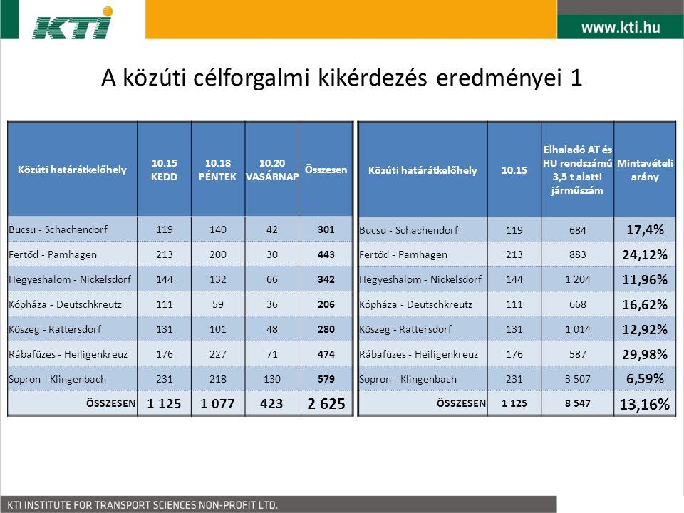 A közúti célforgalmi kikérdezés eredményei 1 Közúti határátkelőhely10.15 Elhaladó AT és HU rendszámú 3,5 t alatti járműszám Mintavételi arány Bucsu - Schachendorf119684 17,4% Fertőd - Pamhagen213883 24,12% Hegyeshalom - Nickelsdorf1441 204 11,96% Kópháza - Deutschkreutz111668 16,62% Kőszeg - Rattersdorf1311 014 12,92% Rábafüzes - Heiligenkreuz176587 29,98% Sopron - Klingenbach2313 507 6,59% ÖSSZESEN1 1258 547 13,16% Közúti határátkelőhely 10.15 KEDD 10.18 PÉNTEK 10.20 VASÁRNAP Összesen Bucsu - Schachendorf1191404242301 Fertőd - Pamhagen21320030443 Hegyeshalom - Nickelsdorf14413266342 Kópháza - Deutschkreutz111595936206 Kőszeg - Rattersdorf13110148280 Rábafüzes - Heiligenkreuz17622771474 Sopron - Klingenbach231218130579 ÖSSZESEN 1 1251 077423 2 625