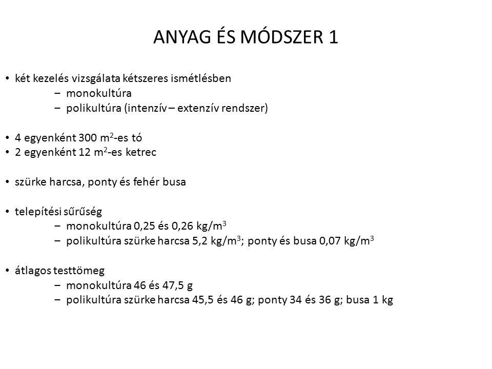 ANYAG ÉS MÓDSZER 1 két kezelés vizsgálata kétszeres ismétlésben ‒ monokultúra ‒ polikultúra (intenzív – extenzív rendszer) 4 egyenként 300 m 2 -es tó 2 egyenként 12 m 2 -es ketrec szürke harcsa, ponty és fehér busa telepítési sűrűség ‒ monokultúra 0,25 és 0,26 kg/m 3 ‒ polikultúra szürke harcsa 5,2 kg/m 3 ; ponty és busa 0,07 kg/m 3 átlagos testtömeg ‒ monokultúra 46 és 47,5 g ‒ polikultúra szürke harcsa 45,5 és 46 g; ponty 34 és 36 g; busa 1 kg