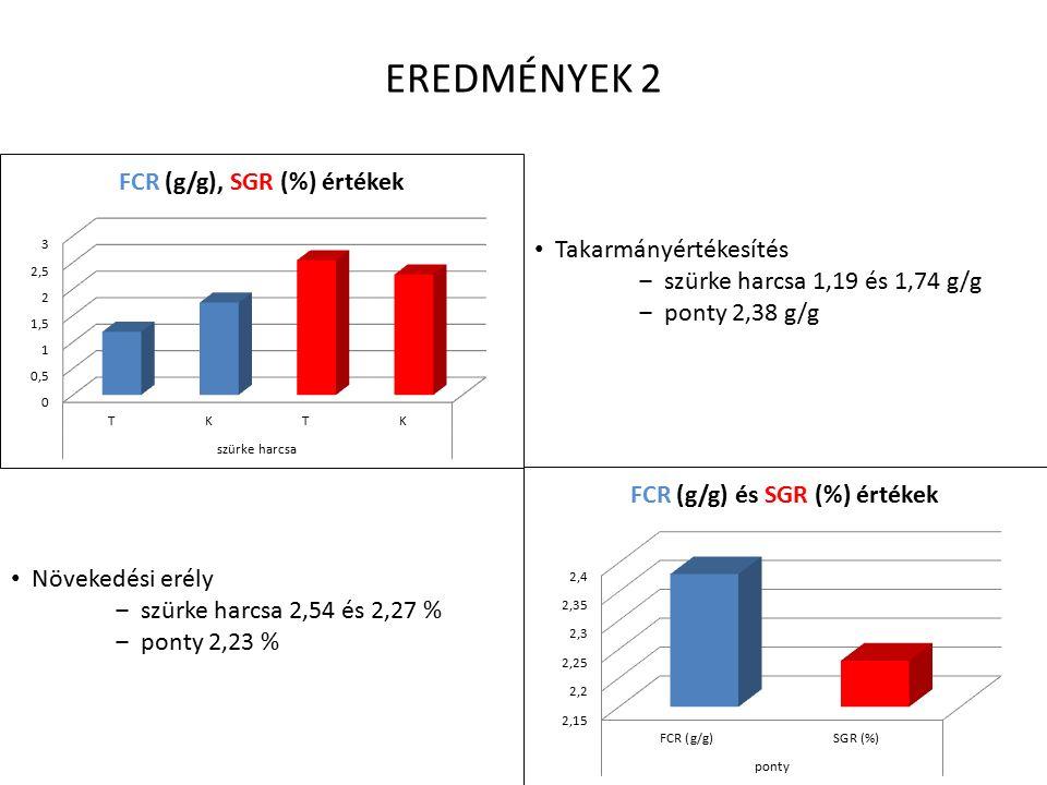 EREDMÉNYEK 2 Takarmányértékesítés ‒ szürke harcsa 1,19 és 1,74 g/g ‒ ponty 2,38 g/g Növekedési erély ‒ szürke harcsa 2,54 és 2,27 % ‒ ponty 2,23 %