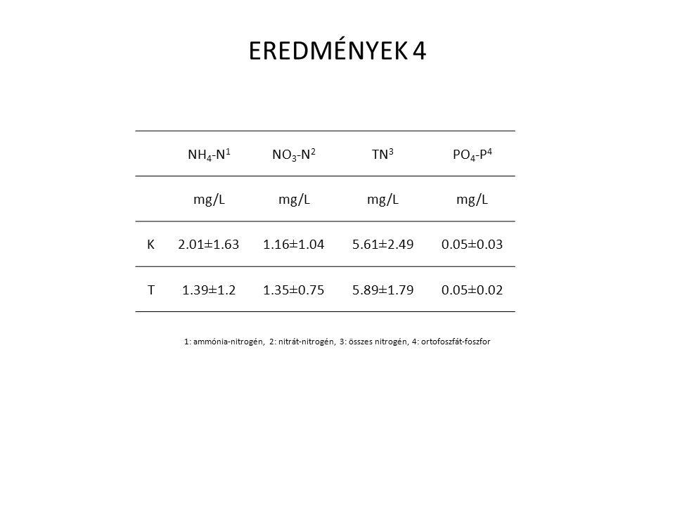 EREDMÉNYEK 4 NH 4 -N 1 NO 3 -N 2 TN 3 PO 4 -P 4 mg/L K 2.01±1.631.16±1.045.61±2.490.05±0.03 T1.39±1.21.35±0.755.89±1.790.05±0.02 1: ammónia-nitrogén, 2: nitrát-nitrogén, 3: összes nitrogén, 4: ortofoszfát-foszfor