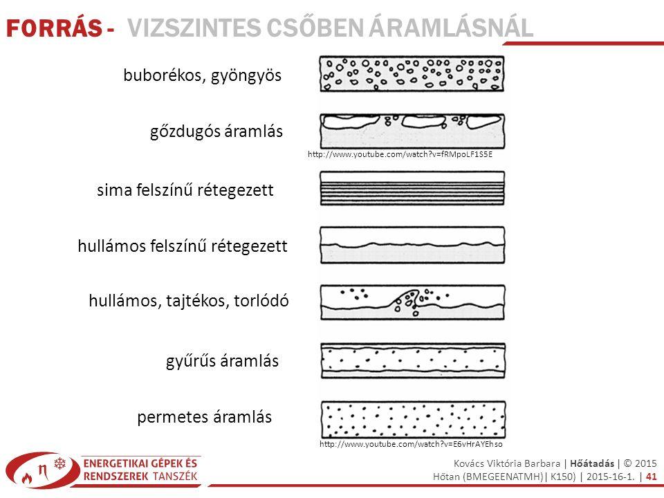 Kovács Viktória Barbara | Hőátadás | © 2015 Hőtan (BMEGEENATMH)| K150) | 2015-16-1. | 41 buborékos, gyöngyös gőzdugós áramlás permetes áramlás gyűrűs