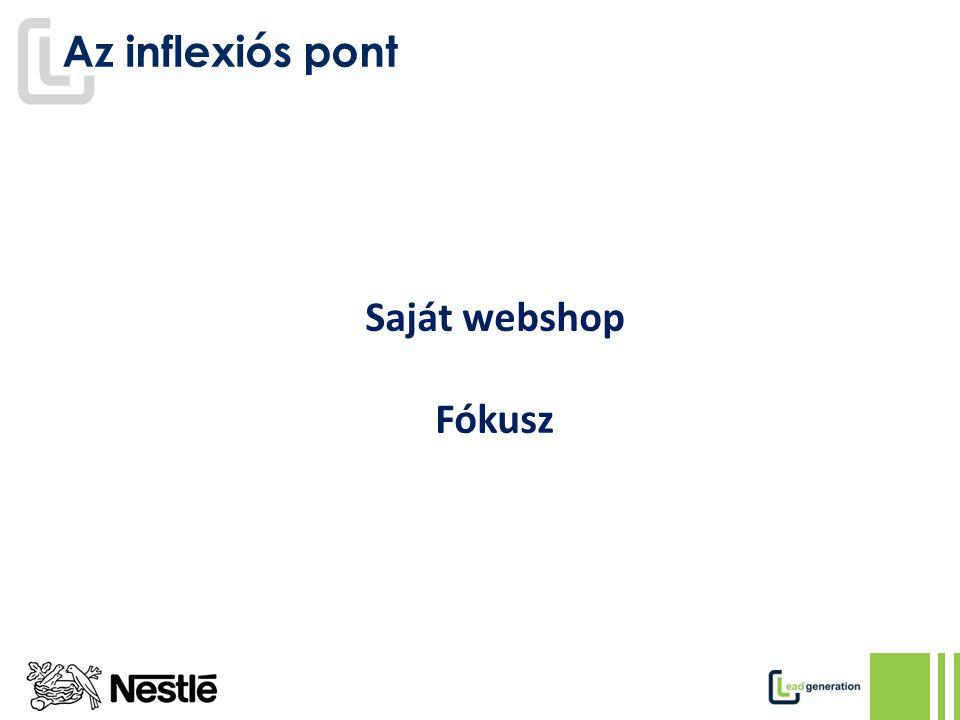 Az inflexiós pont Saját webshop Fókusz
