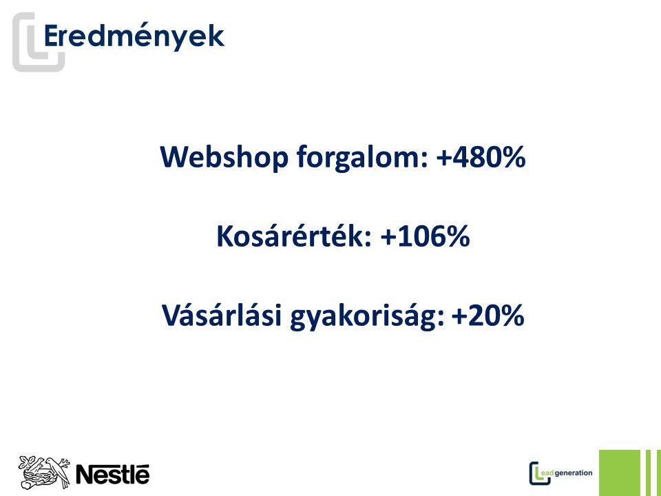 Eredmények Webshop forgalom: +480% Kosárérték: +106% Vásárlási gyakoriság: +20%