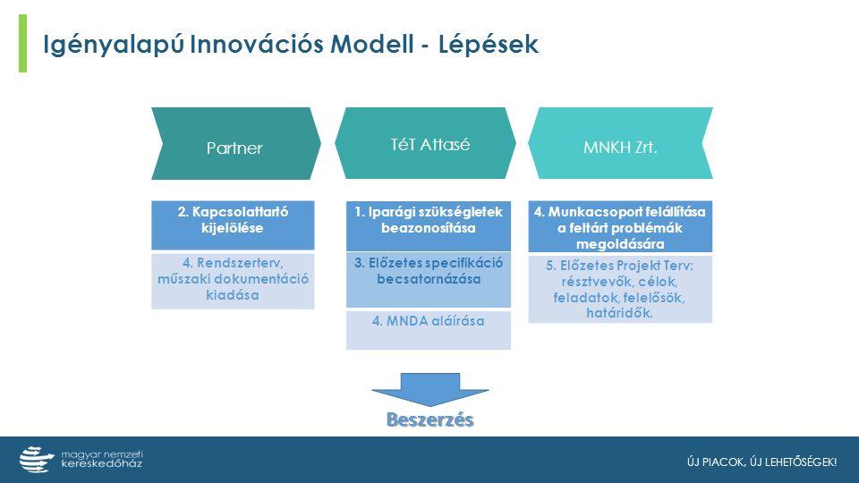 ÚJ PIACOK, ÚJ LEHETŐSÉGEK. Igényalapú Innovációs Modell - Lépések Partner TéT Attasé MNKH Zrt.