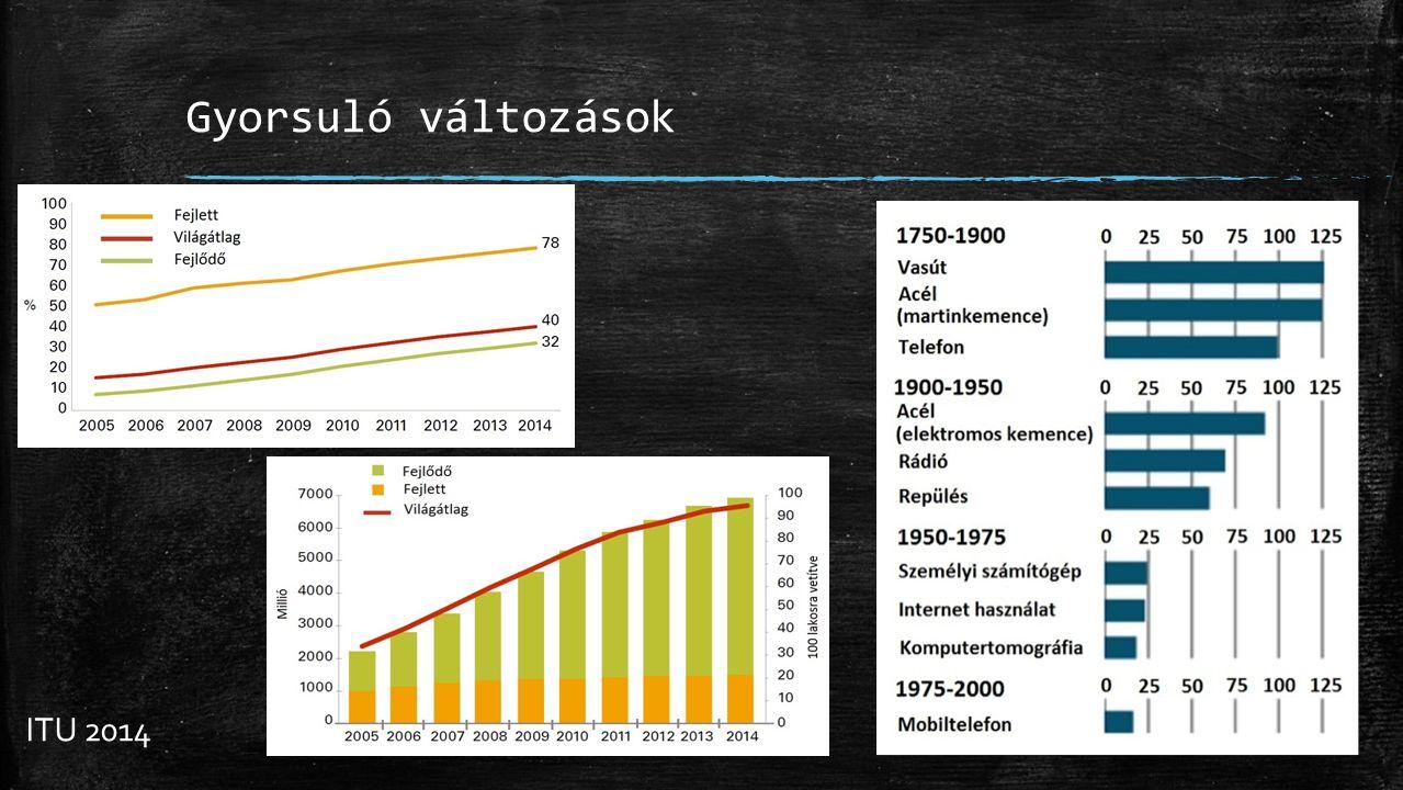 Gyorsuló változások ITU 2014