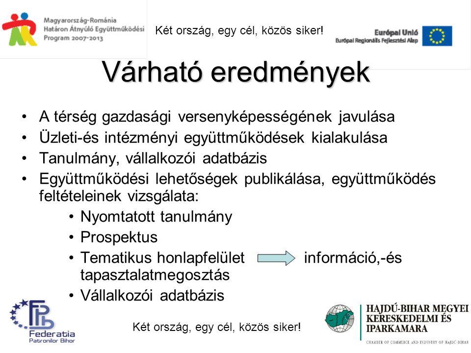 Várható eredmények A térség gazdasági versenyképességének javulása Üzleti-és intézményi együttműködések kialakulása Tanulmány, vállalkozói adatbázis Együttműködési lehetőségek publikálása, együttműködés feltételeinek vizsgálata: Nyomtatott tanulmány Prospektus Tematikus honlapfelület információ,-és tapasztalatmegosztás Vállalkozói adatbázis Két ország, egy cél, közös siker!