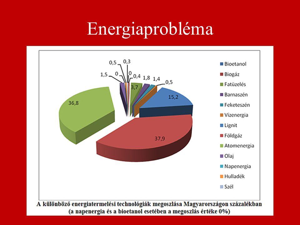Energiaprobléma