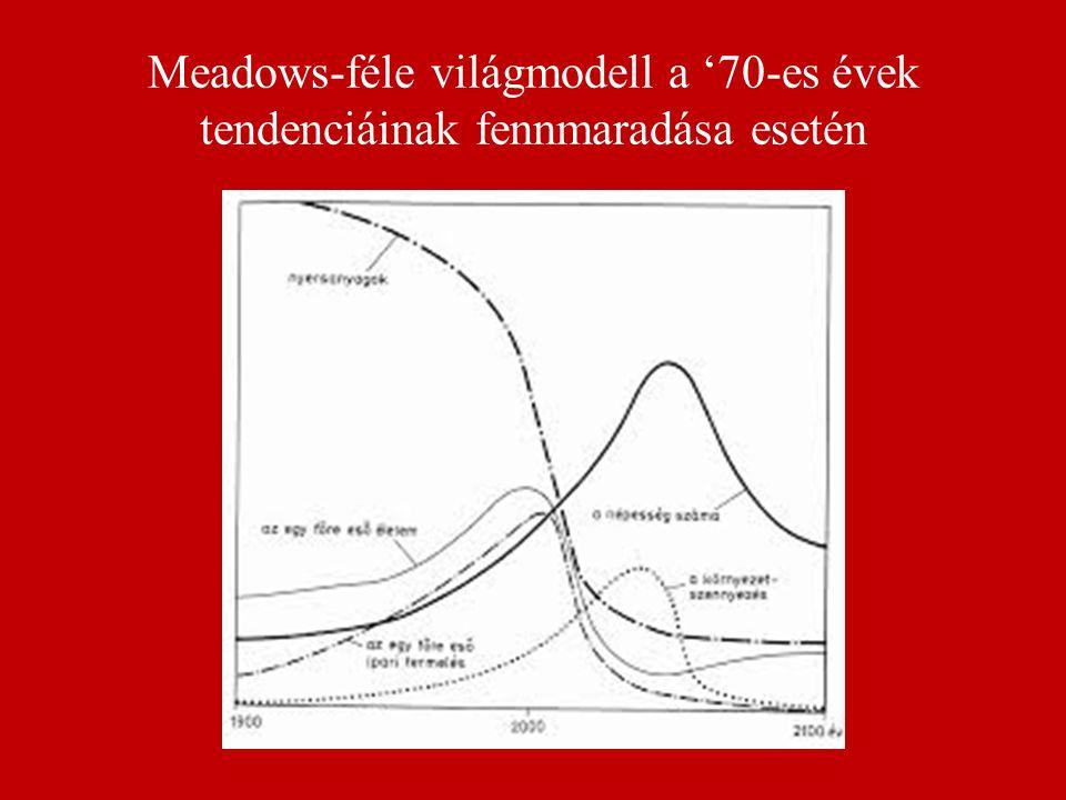 Meadows-féle világmodell a '70-es évek tendenciáinak fennmaradása esetén