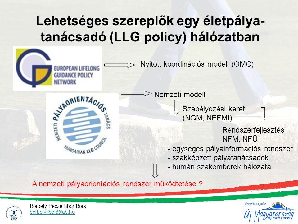Lehetséges szereplők egy életpálya- tanácsadó (LLG policy) hálózatban Nyitott koordinációs modell (OMC) Nemzeti modell Szabályozási keret (NGM, NEFMI) Rendszerfejlesztés NFM, NFÜ A nemzeti pályaorientációs rendszer működtetése .