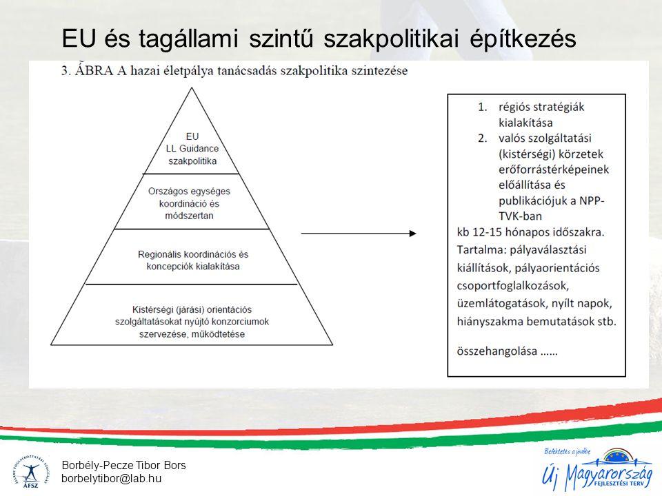 7 EU és tagállami szintű szakpolitikai építkezés