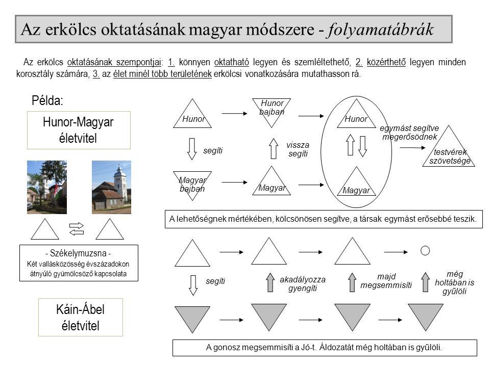Az erkölcs oktatásának magyar módszere - folyamatábrák segíti egymást segítve megerősödnek vissza segíti Hunor bajban Magyar Hunor Magyar bajban Hunor