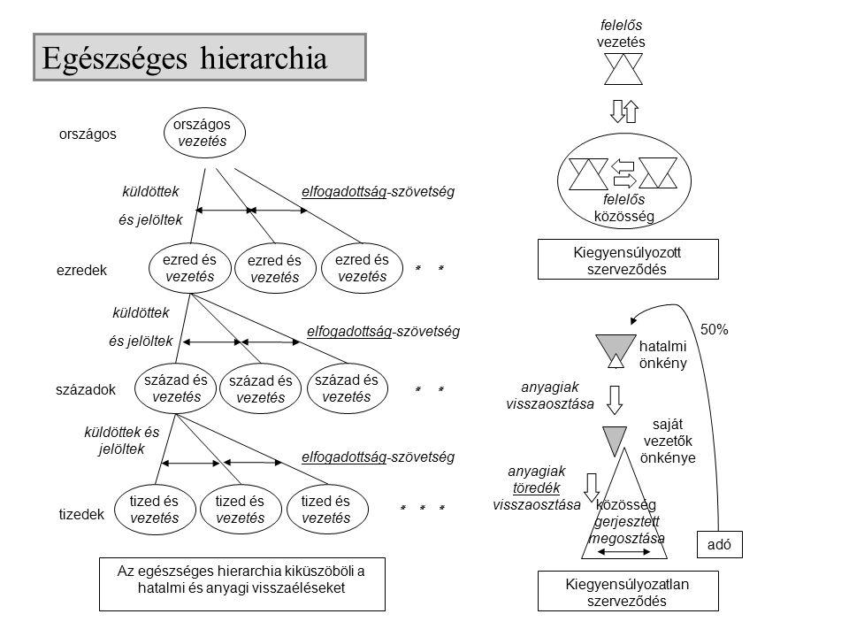 Egészséges hierarchia Az egészséges hierarchia kiküszöböli a hatalmi és anyagi visszaéléseket tizedek század és vezetés ezred és vezetés országos tize
