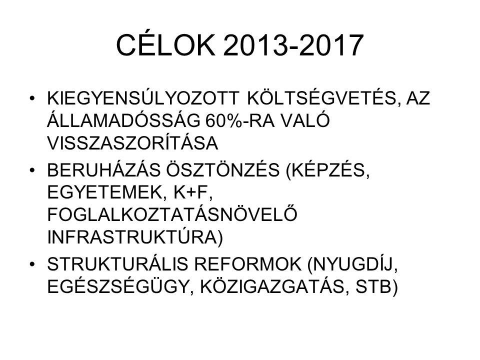 CÉLOK 2013-2017 KIEGYENSÚLYOZOTT KÖLTSÉGVETÉS, AZ ÁLLAMADÓSSÁG 60%-RA VALÓ VISSZASZORÍTÁSA BERUHÁZÁS ÖSZTÖNZÉS (KÉPZÉS, EGYETEMEK, K+F, FOGLALKOZTATÁSNÖVELŐ INFRASTRUKTÚRA) STRUKTURÁLIS REFORMOK (NYUGDÍJ, EGÉSZSÉGÜGY, KÖZIGAZGATÁS, STB)