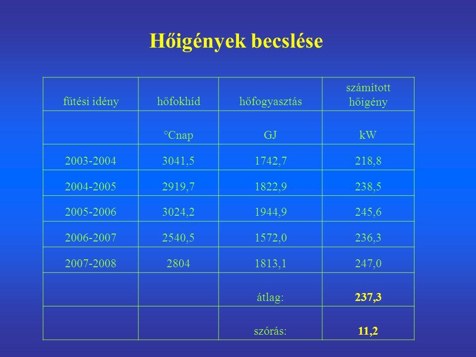 fűtési idényhőfokhídhőfogyasztás számított hőigény °CnapGJkW 2003-20043041,51742,7218,8 2004-20052919,71822,9238,5 2005-20063024,21944,9245,6 2006-20072540,51572,0236,3 2007-200828041813,1247,0 átlag:237,3 szórás:11,2 Hőigények becslése