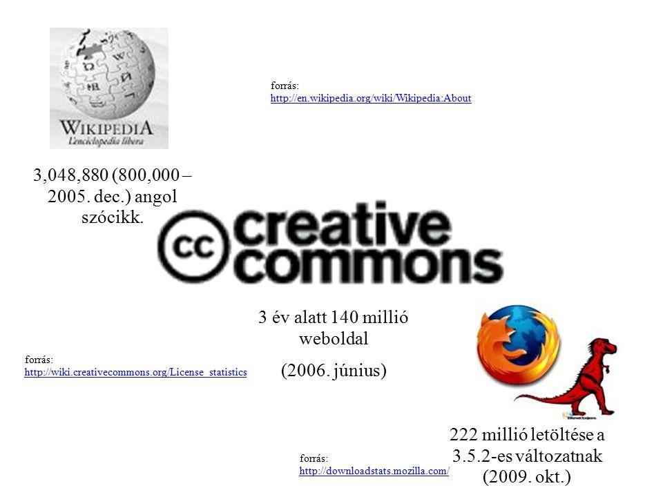 forrás: http://downloadstats.mozilla.com/ 222 millió letöltése a 3.5.2-es változatnak (2009. okt.) 3,048,880 (800,000 – 2005. dec.) angol szócikk. for