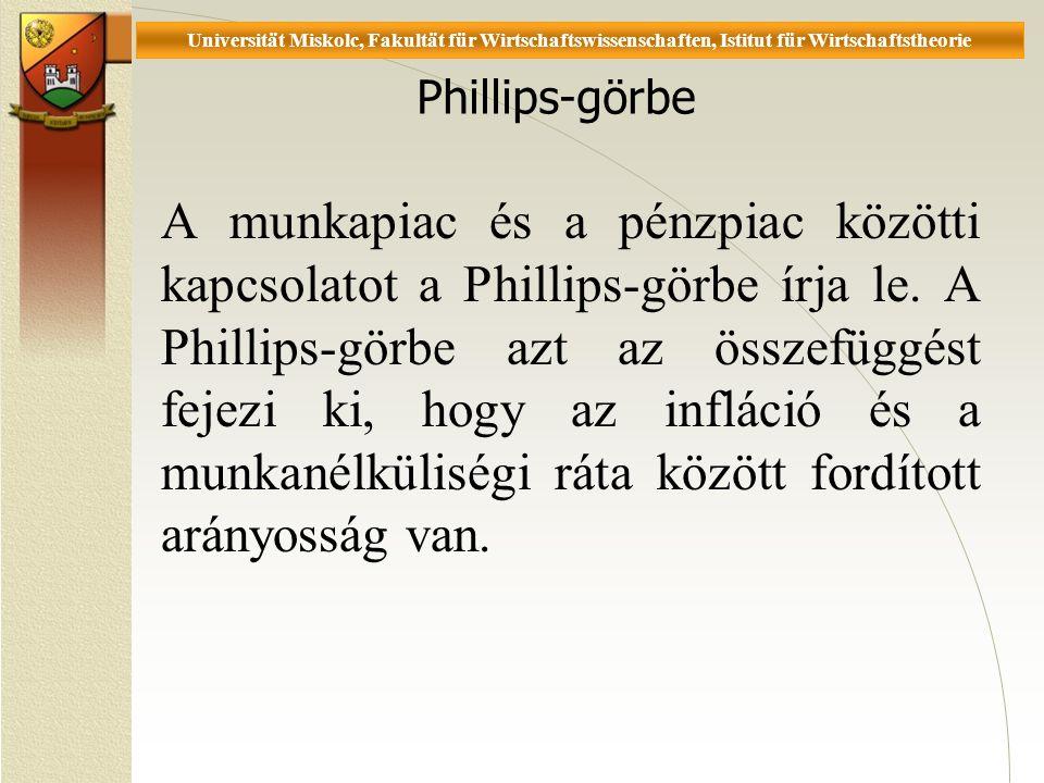 Universität Miskolc, Fakultät für Wirtschaftswissenschaften, Istitut für Wirtschaftstheorie Phillips-görbe A munkapiac és a pénzpiac közötti kapcsolatot a Phillips-görbe írja le.