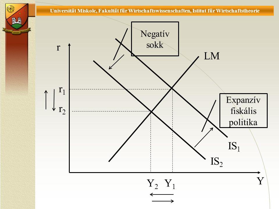 Universität Miskolc, Fakultät für Wirtschaftswissenschaften, Istitut für Wirtschaftstheorie r Y LM IS 2 r1r1 Y2Y2 IS 1 r2r2 Y1Y1 Expanzív fiskális politika Negatív sokk