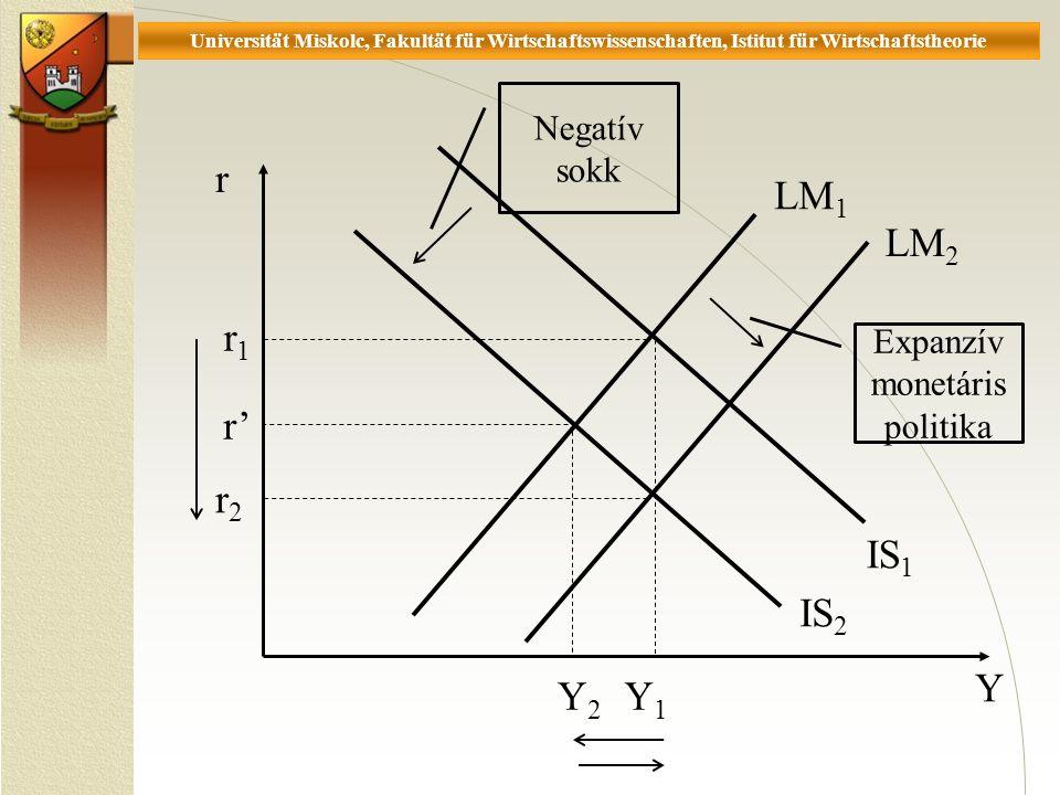 Universität Miskolc, Fakultät für Wirtschaftswissenschaften, Istitut für Wirtschaftstheorie r Y IS 2 r1r1 Y2Y2 IS 1 r2r2 Y1Y1 Expanzív monetáris politika Negatív sokk LM 2 LM 1 r'
