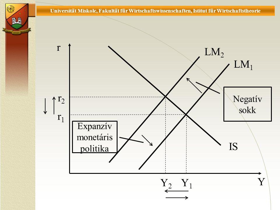 Universität Miskolc, Fakultät für Wirtschaftswissenschaften, Istitut für Wirtschaftstheorie r Y r1r1 Y2Y2 IS r2r2 Y1Y1 Expanzív monetáris politika Negatív sokk LM 1 LM 2